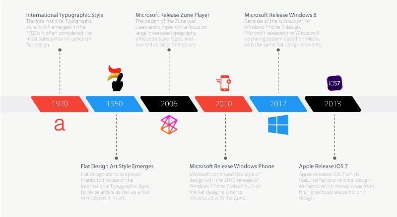flat web design infographic